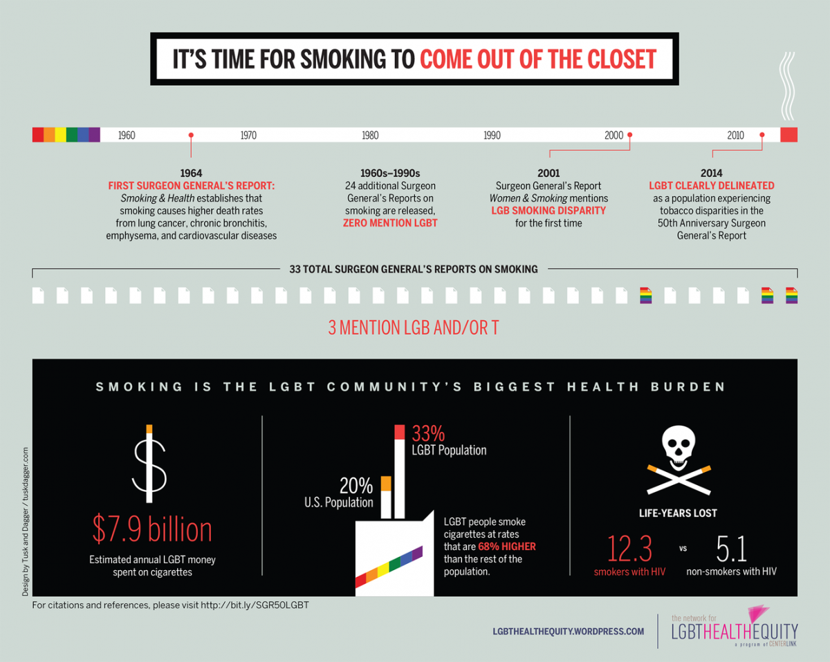 LGBT and Smoking, Tobacco, and Health